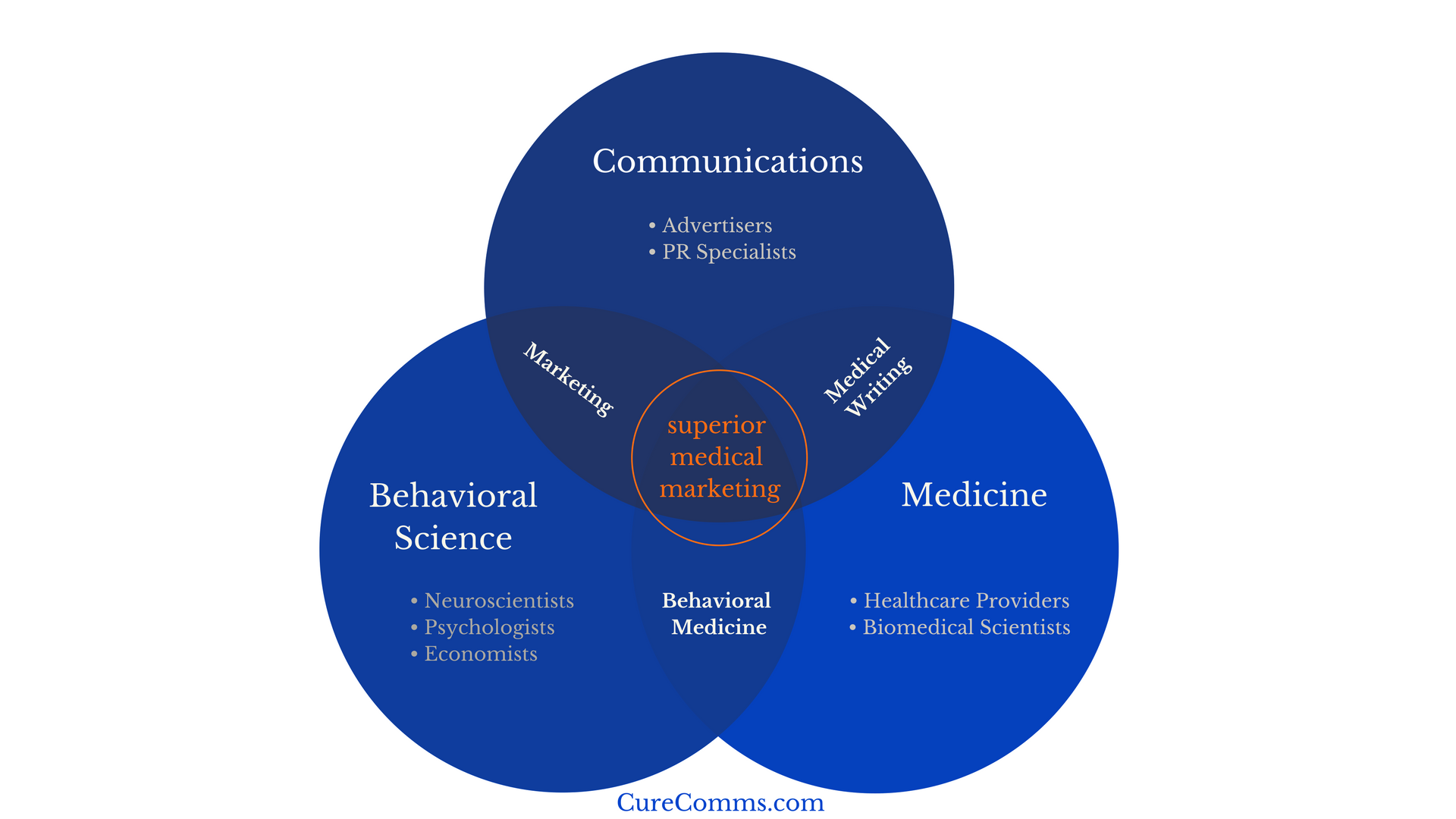 Formula for Superior Medical Marketing