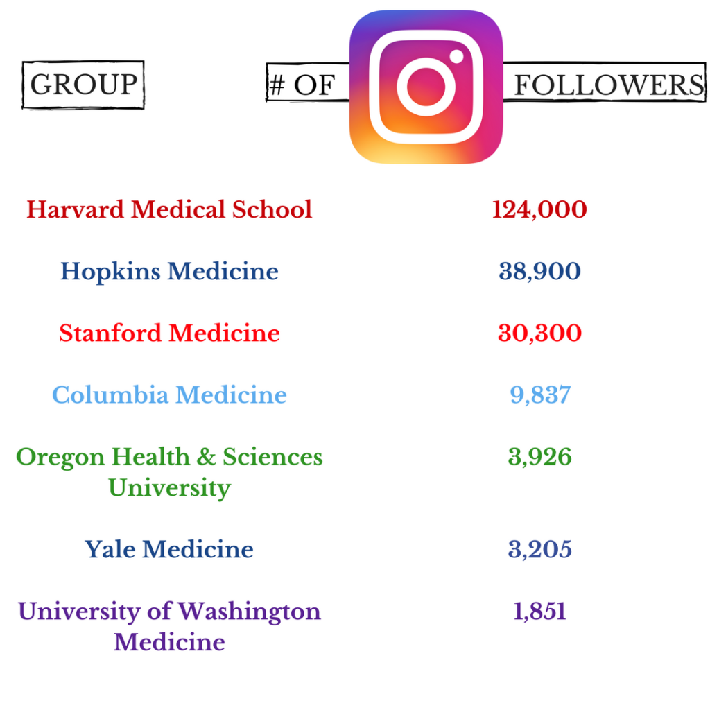 Top Medical School Instagram Accounts